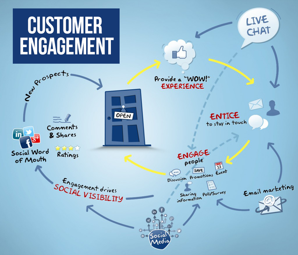 What Is Customer Engagement? How Can It Grow Your Business?